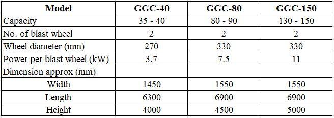 Thông số kỹ thuật của máy phun bi làm sạch vỏ bình gas